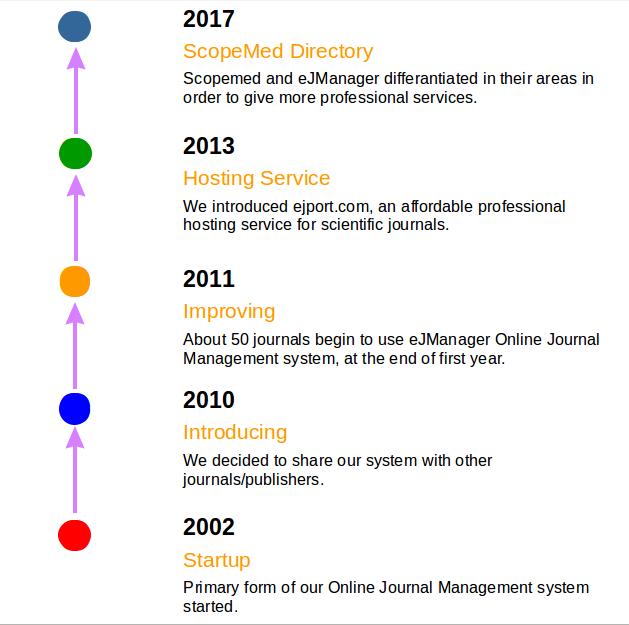 Online Journal Management System